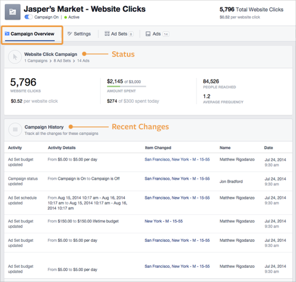 Blueprint - Facebook Campaign Overview